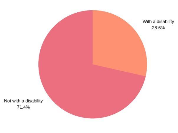 Disability - Liberate