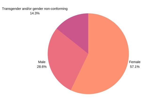 Gender - Liberate